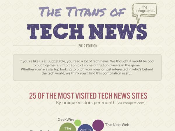 titans of tech news internet