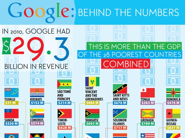 google company search data numbers statistics