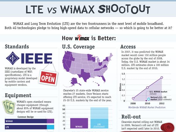 lte wireless wimax 4g mobile broadband