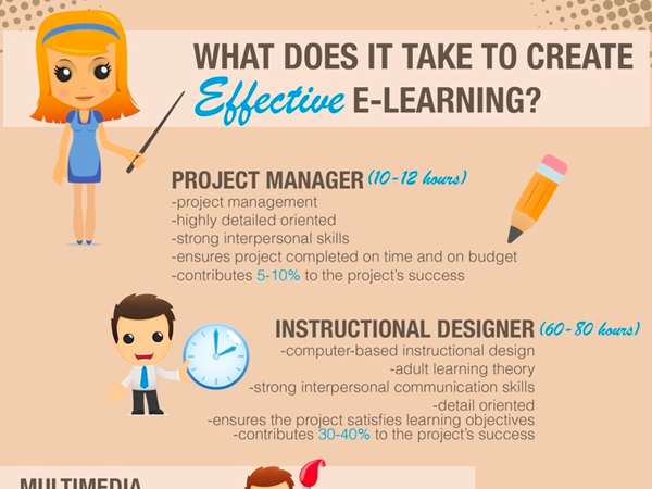 how what does it take generating helpful learning online