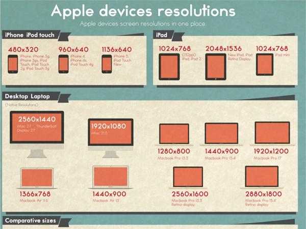 different apple iphone ipad infographic