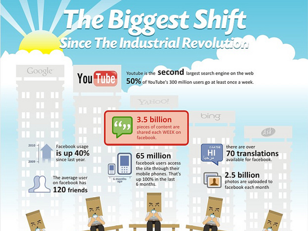 biggest evolution since industrial revolution
