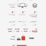 [Infographic] The State of WordPress Themes: Current Trends And Classifications