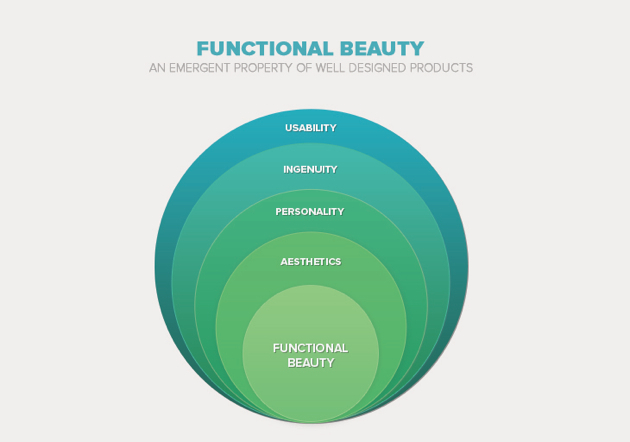 Functional Beauty and User Experience
