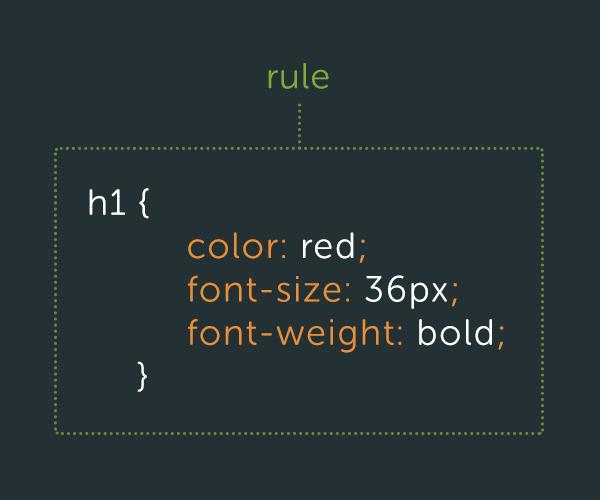 css-best-rule