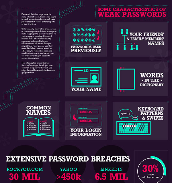 Top Password Mistakes