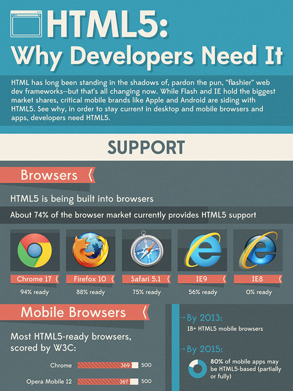 HTML5: Why Developers Need It!