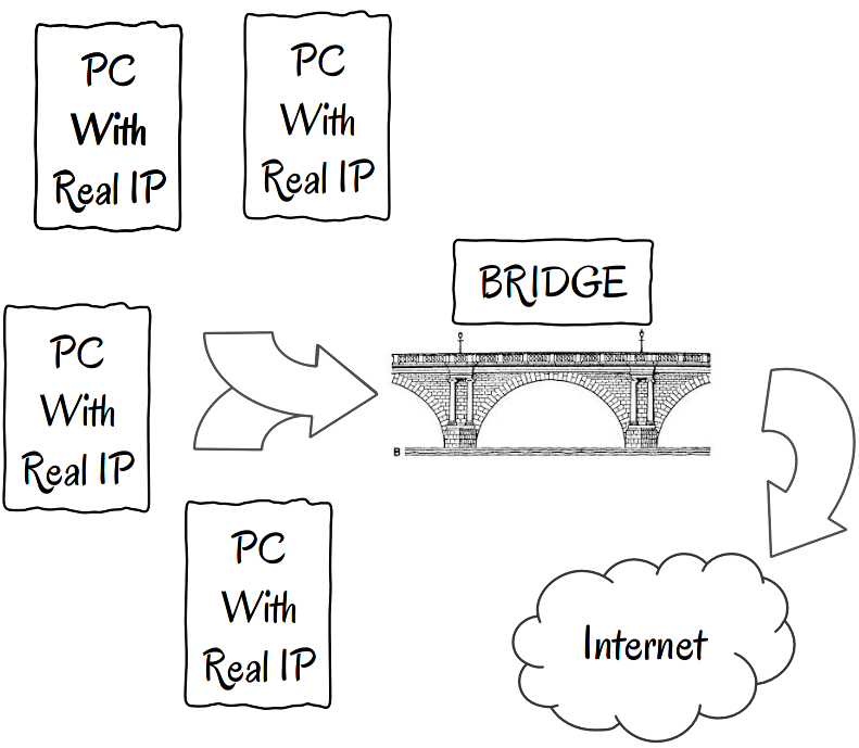 The Linux Firewall