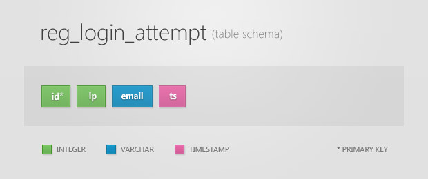 Login Attempt Table Schema