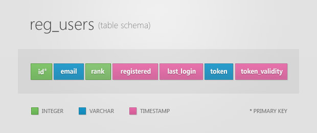 Users Table Schema