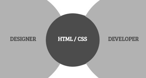 Frustrating Points for Web Developers