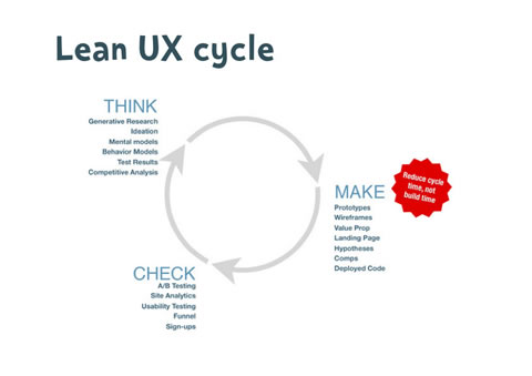 Lean UX - How to Apply Lean Principles to User Experience Design