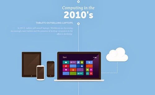 Visual History of Computing