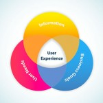 Lean UX – How to Apply Lean Principles to User Experience Design