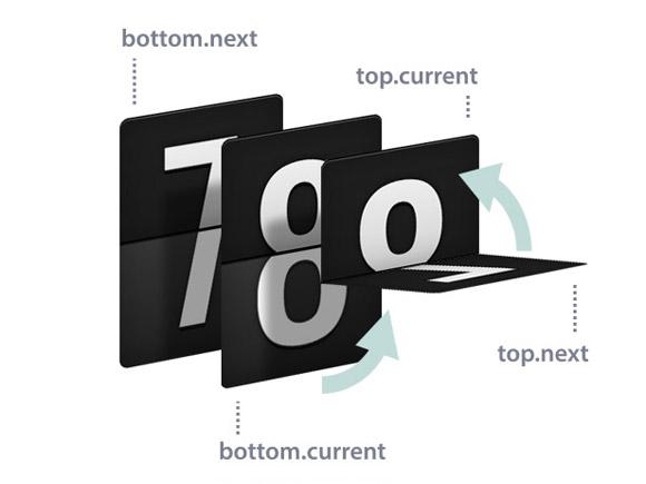 Flippin' 3D countdown – CSS + JS