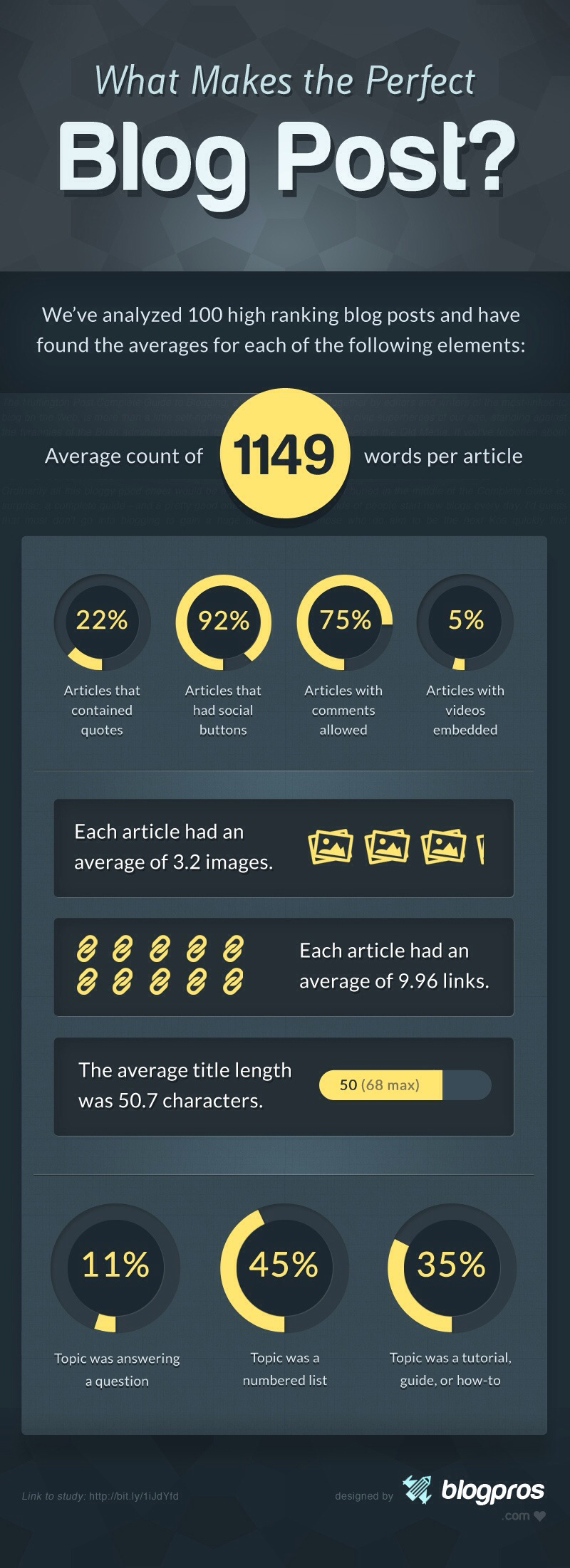 What Makes The Perfect Blog Post [Infographic]