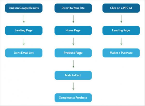 user driven website