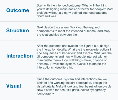 2-design-interaction-intercom-4-design-layers-explanation-opt