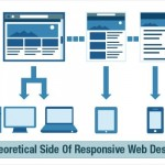 Everything You Need To Know About Responsive Design – The Theoretical Side