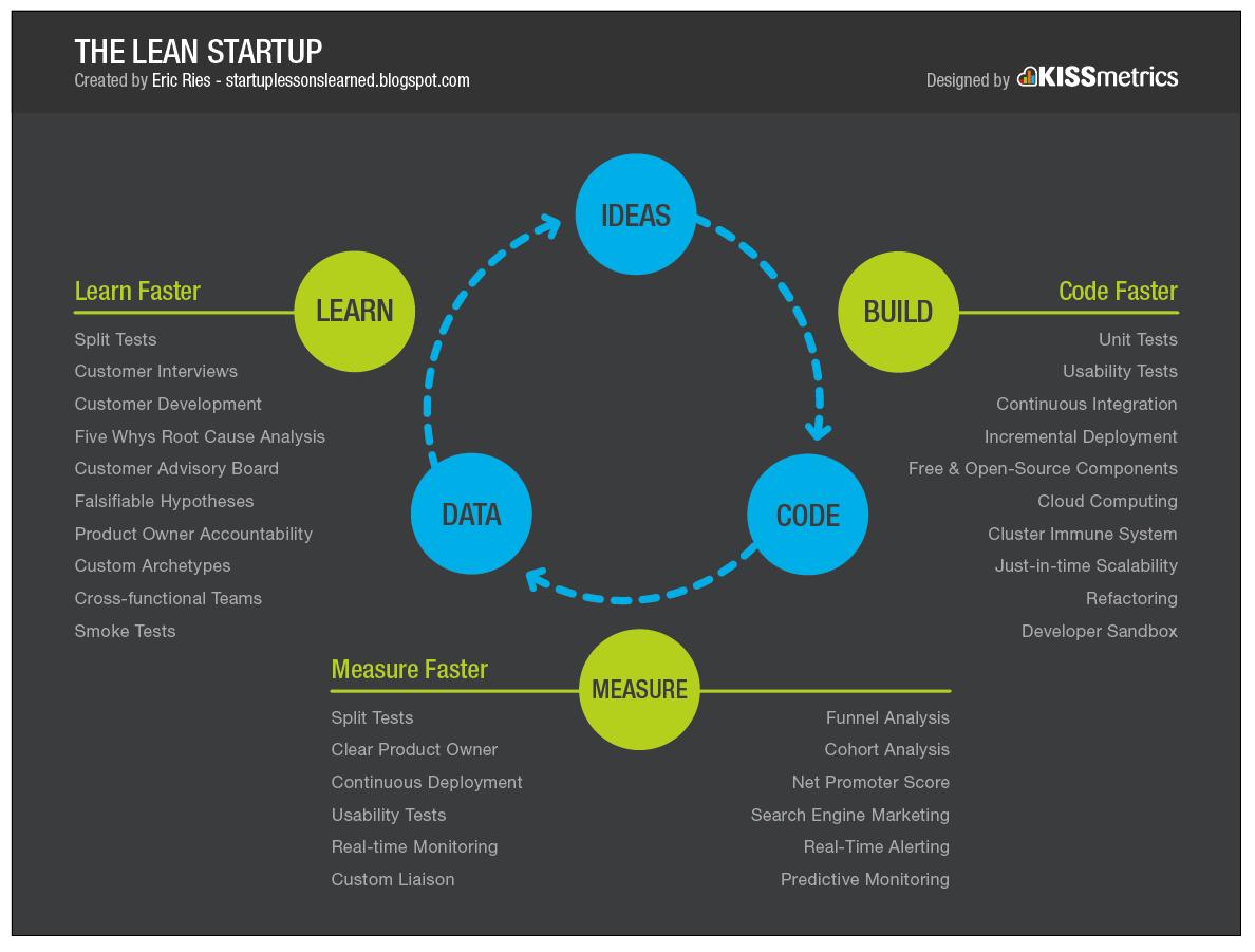 Entrepreneurs Love to Learn