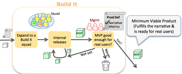 How Spotify Builds Products