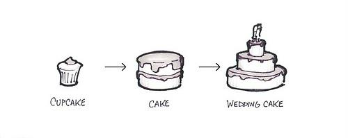 The cake model of product planning