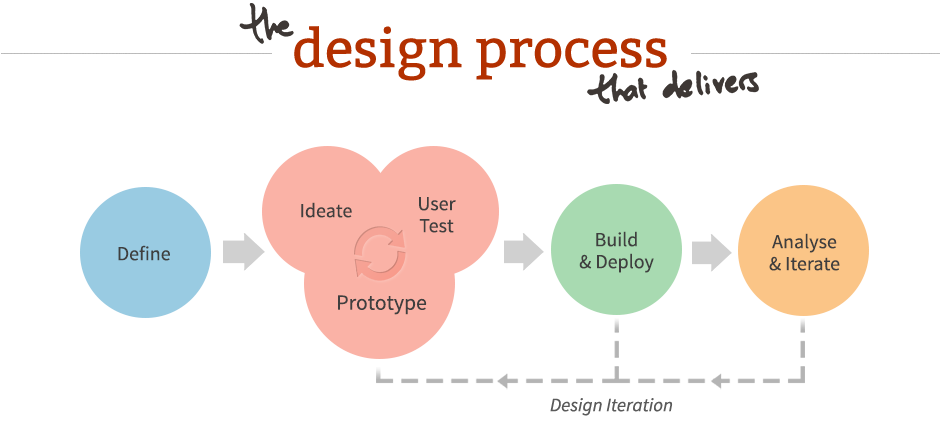 The guide to UX design process documentation by Chris Bank