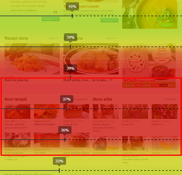 Use Ptengine heatmap to make your website perfect