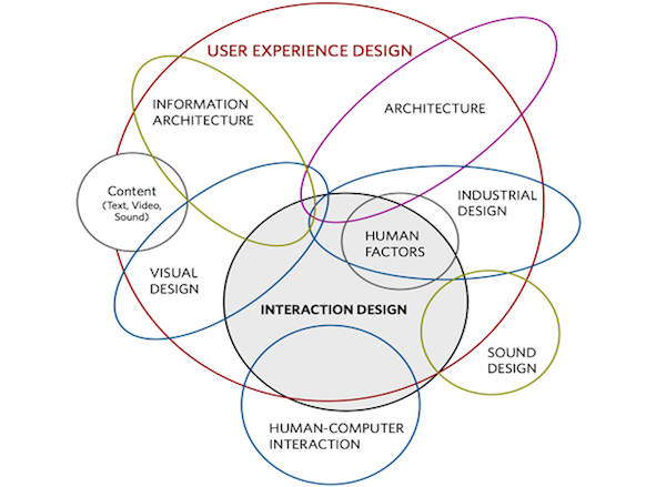 It's Not UX vs. UI, It's UX & UI