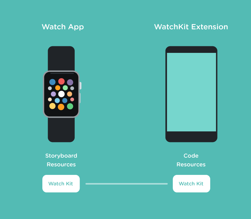 WatchKit Architecture