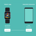 Everything you need to know about WatchKit