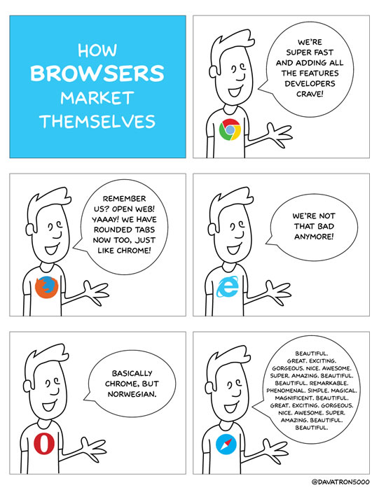 How Browsers Market Themselves from daverupert.com