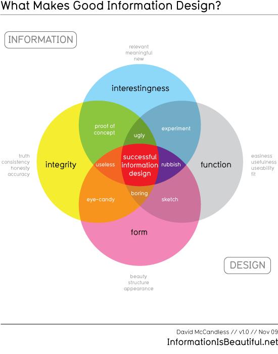 What Makes Good Information Design?