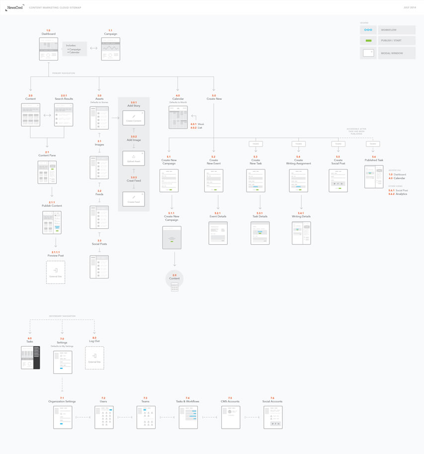 Sitemap: A Collection Of Inspiring Sitemaps And User Flow Maps