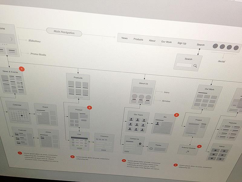Website Flowcharts Stencil by Eric Miller