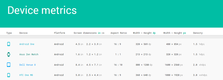 Device Metrics by Google Design