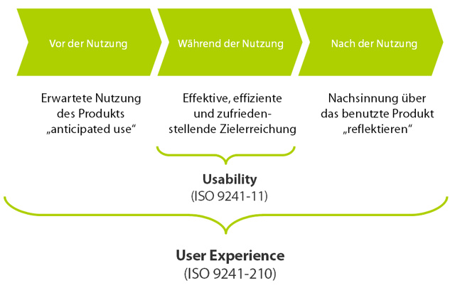 user-experience-design-definition