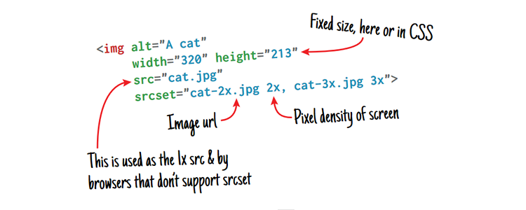 The Anatomy of Responsive Images