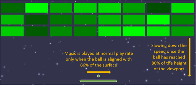 Music is played at normal play rate only when the ball is aligned with 66% of the surface and slowing down the speed once the ball has reached 80% of the height of the viewport