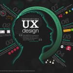 Understanding the value of UX