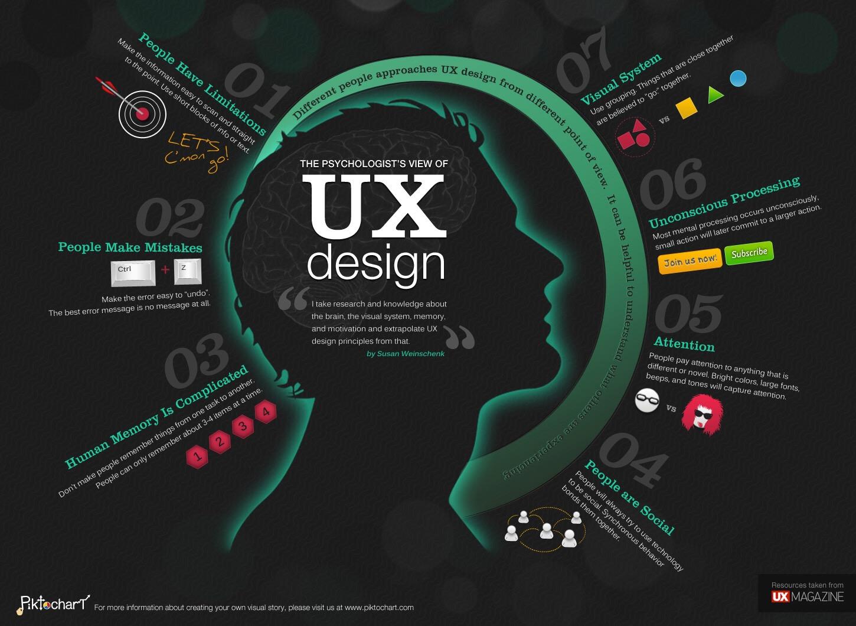 Understanding the value of UX