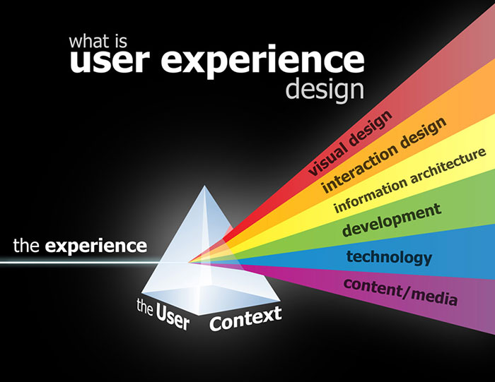 What is user experience design 1