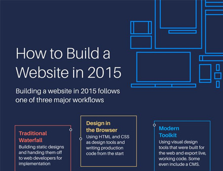 How-to-Build-a-Website-in-2015-infographic Website Creation 101