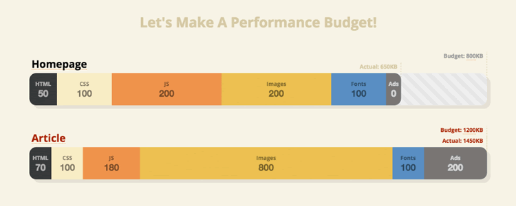 Performance Budget Builder Tool
