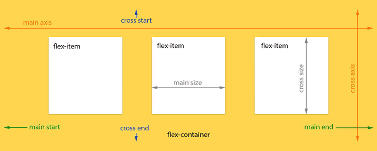 Understanding CSS3 Flexbox for Clean Hack-Free Responsive Design