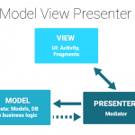 How to Adopt Model View Presenter on Android