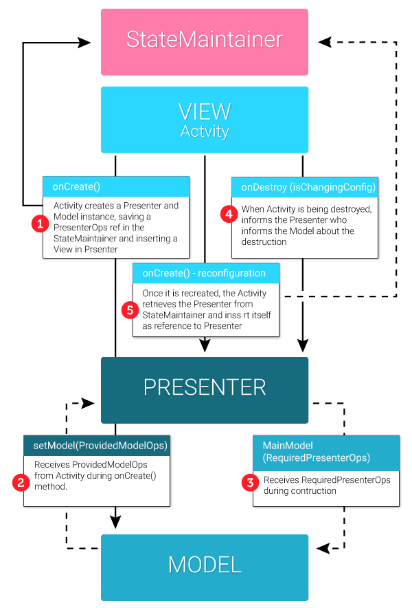 View Lifecycle