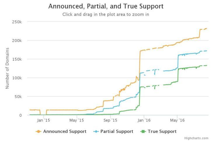http2-graph