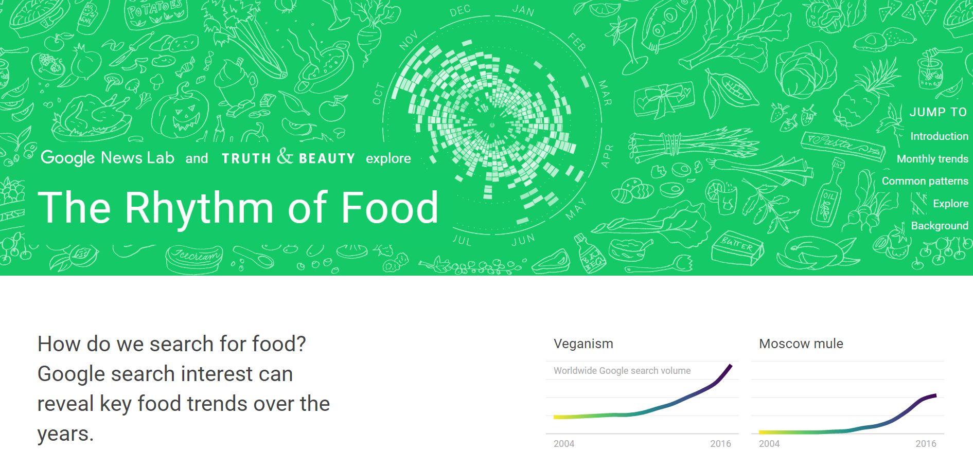 The Rythm of Food