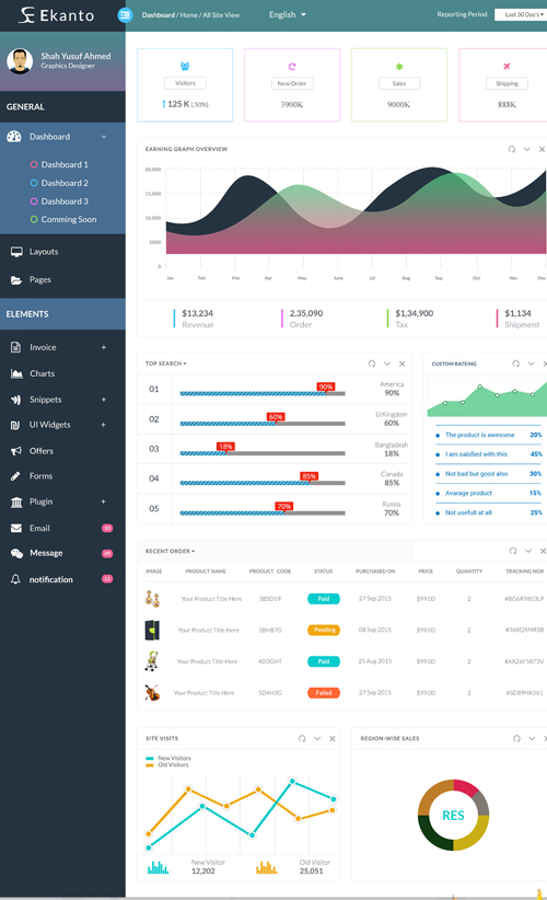 Free Ekanto Admin Dashboard UI PSD Template